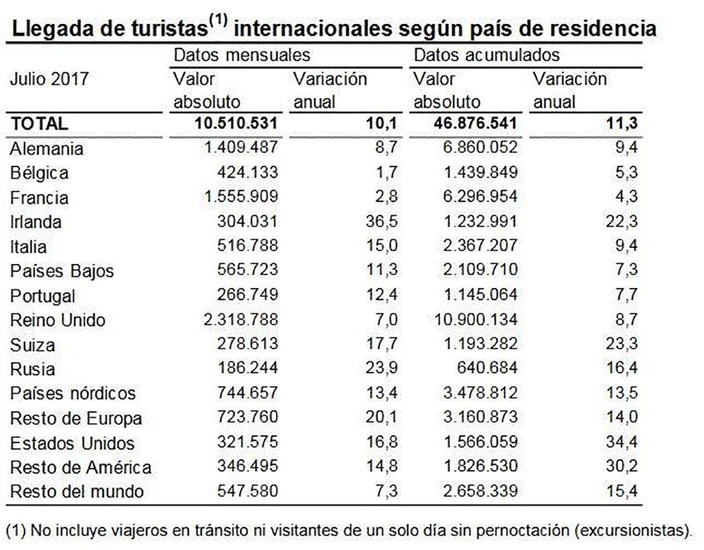 Испания в июле побила еще один собственный рекорд по туристам