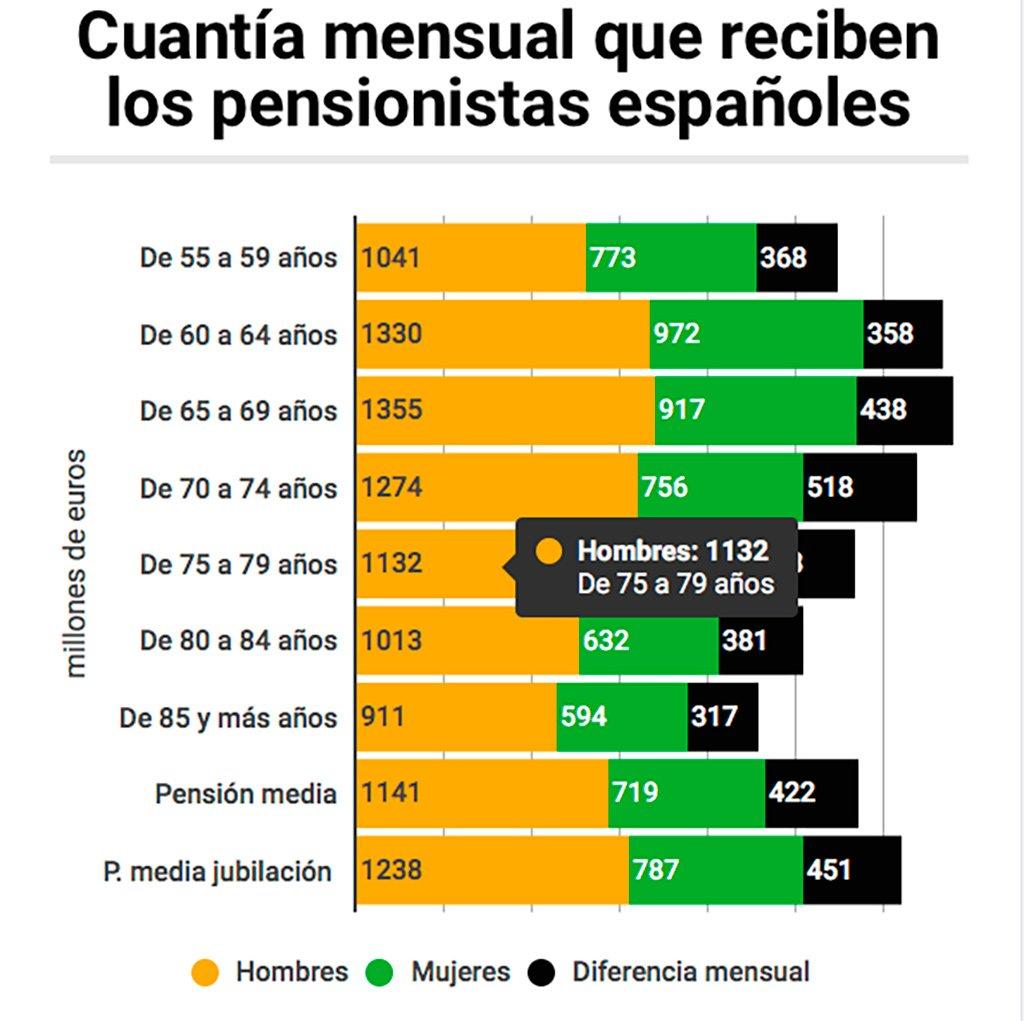 Равенство только на словах. Женщины и на пенсии получают намного меньше мужчин