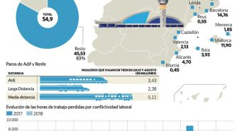Испанцам грозит ещё одно лето с забастовками на транспорте
