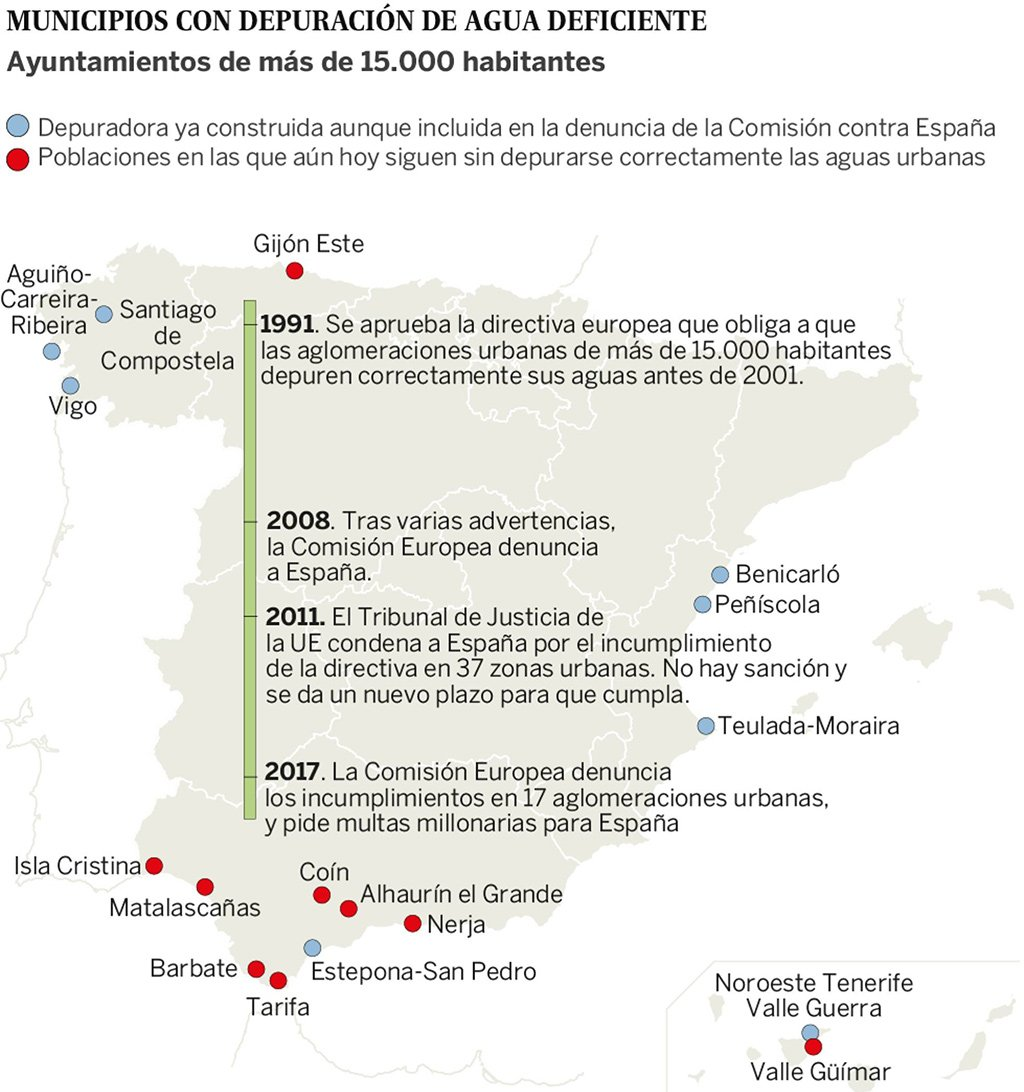 Европейское правосудие налагает на Испанию шестимесячные штрафы за недостаточную очистку городских вод