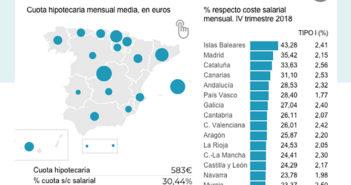 Испания снова наступает на старые грабли: 30% зарплаты уходит в ипотеку