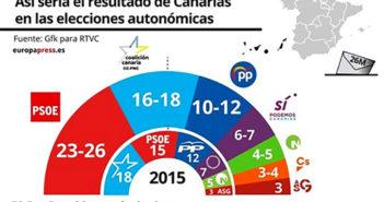 PSOE победила на выборах на Канарском архипелаге