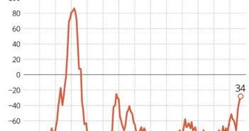 Страх перед мировой рецессией достиг самого высокого уровня за восемь лет
