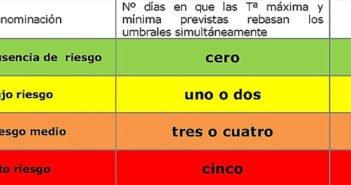 Тенерифе: уровни предупреждения из-за высоких температур